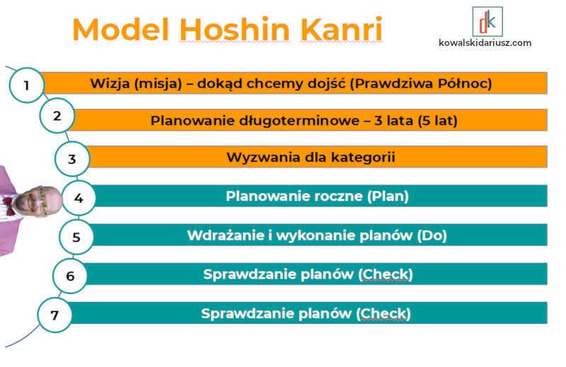 Motywacja do pracy, czyli jak motywować pracowników - Hoshin Kanri