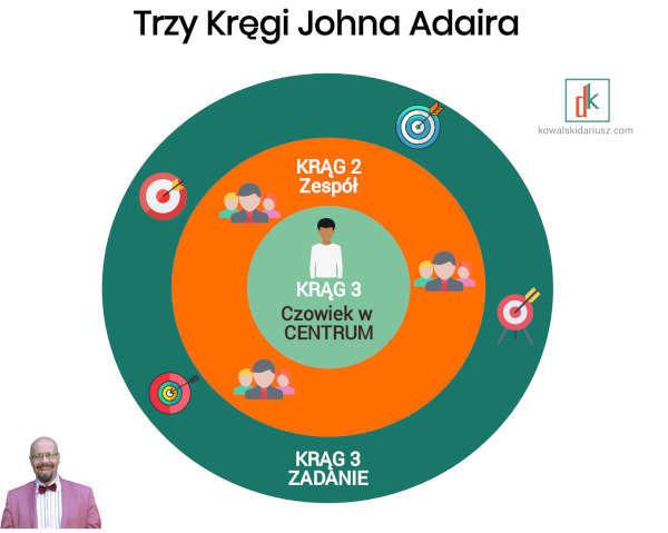 Motywacja do pracy, czyli jak motywować pracowników -Trzy Kregi Adaira