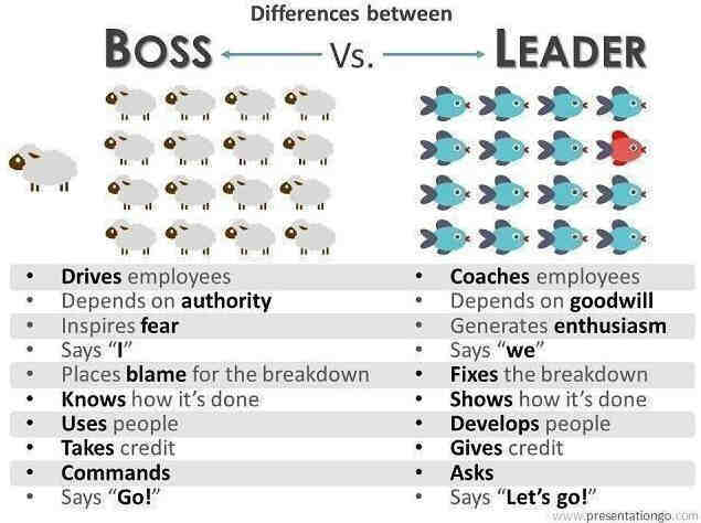 Style kierowania Boss vs Leader
