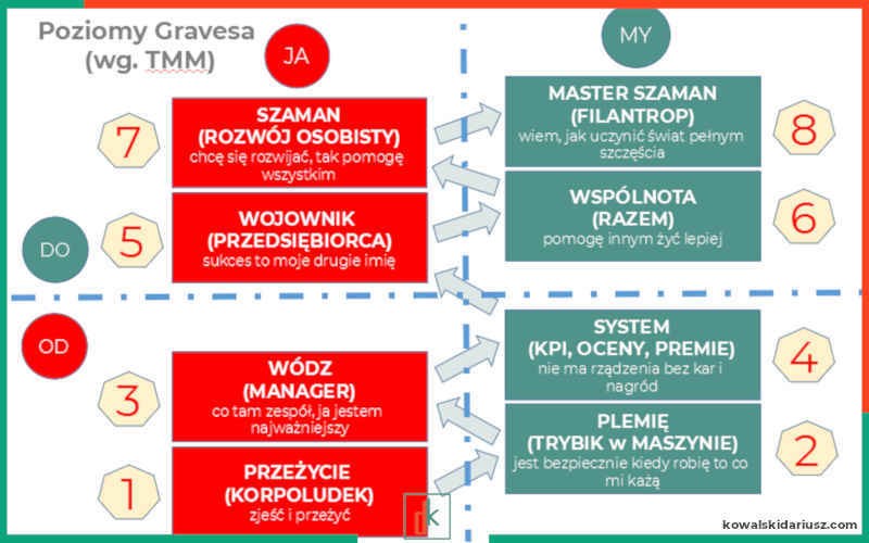 Poziomy Gravesa - 8 poziomów wartości