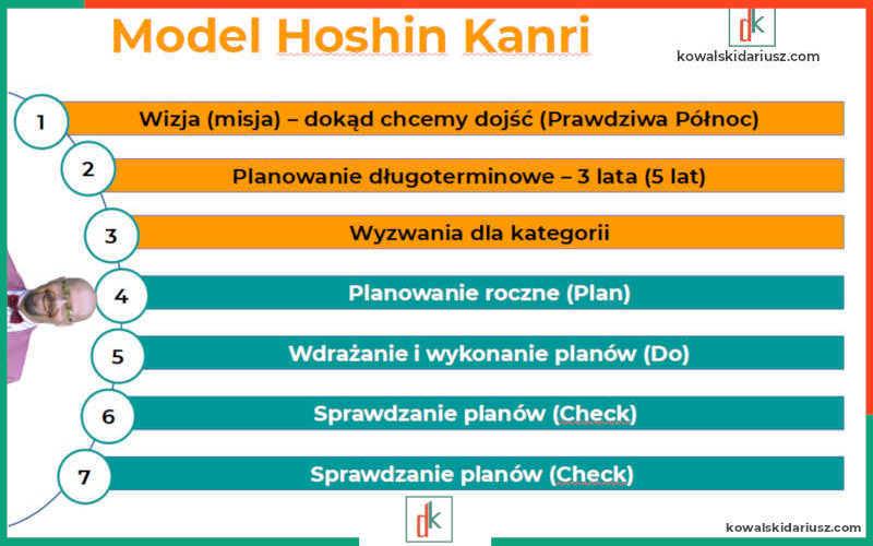 Turquoise Motivation Management Hoshin Kanri