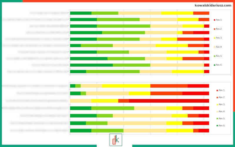 Audyt relacji pracowniczych - korelacje wyników w postaci graficznej