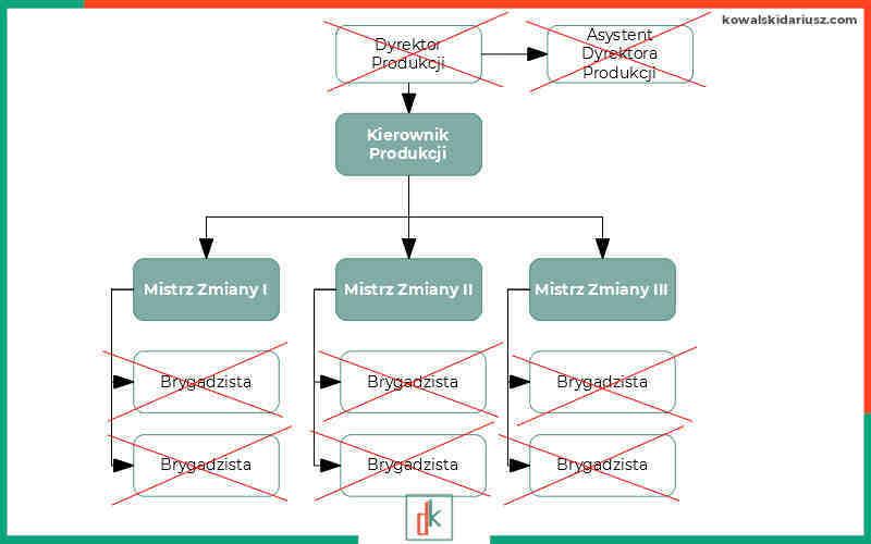 Audyt relacji pracowniczych - struktura zarządzania po zmianie