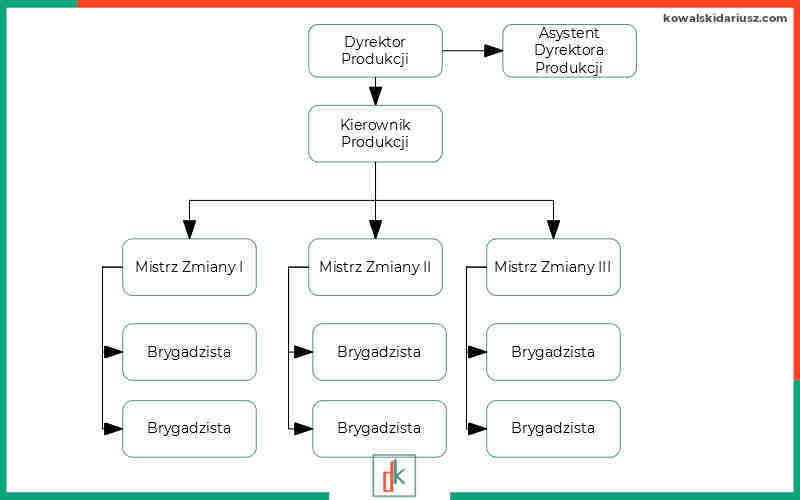 Audyt relacji pracowniczych - struktura zarządzania przed zmianą