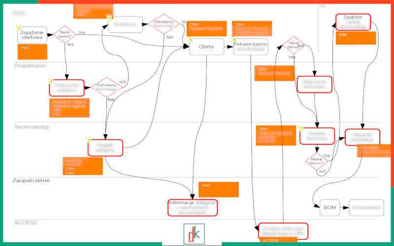 Audyt relacji pracowniczych - schematy procesów