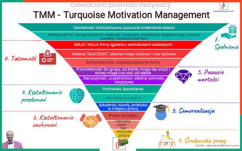 Turquoise Motivation Management